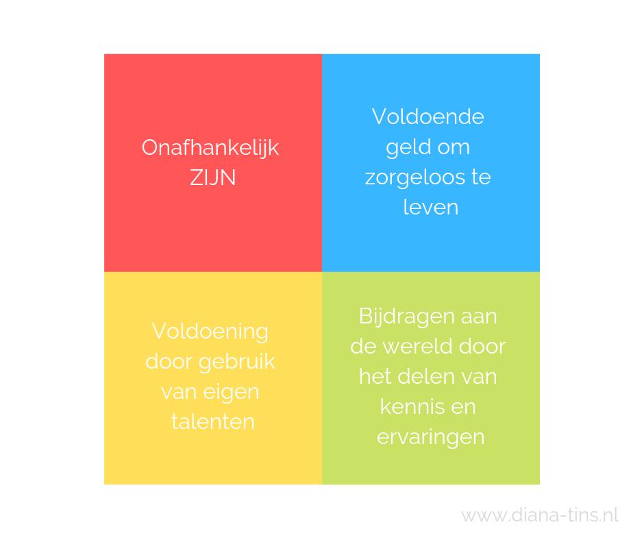 4 voorwaarden welzijn